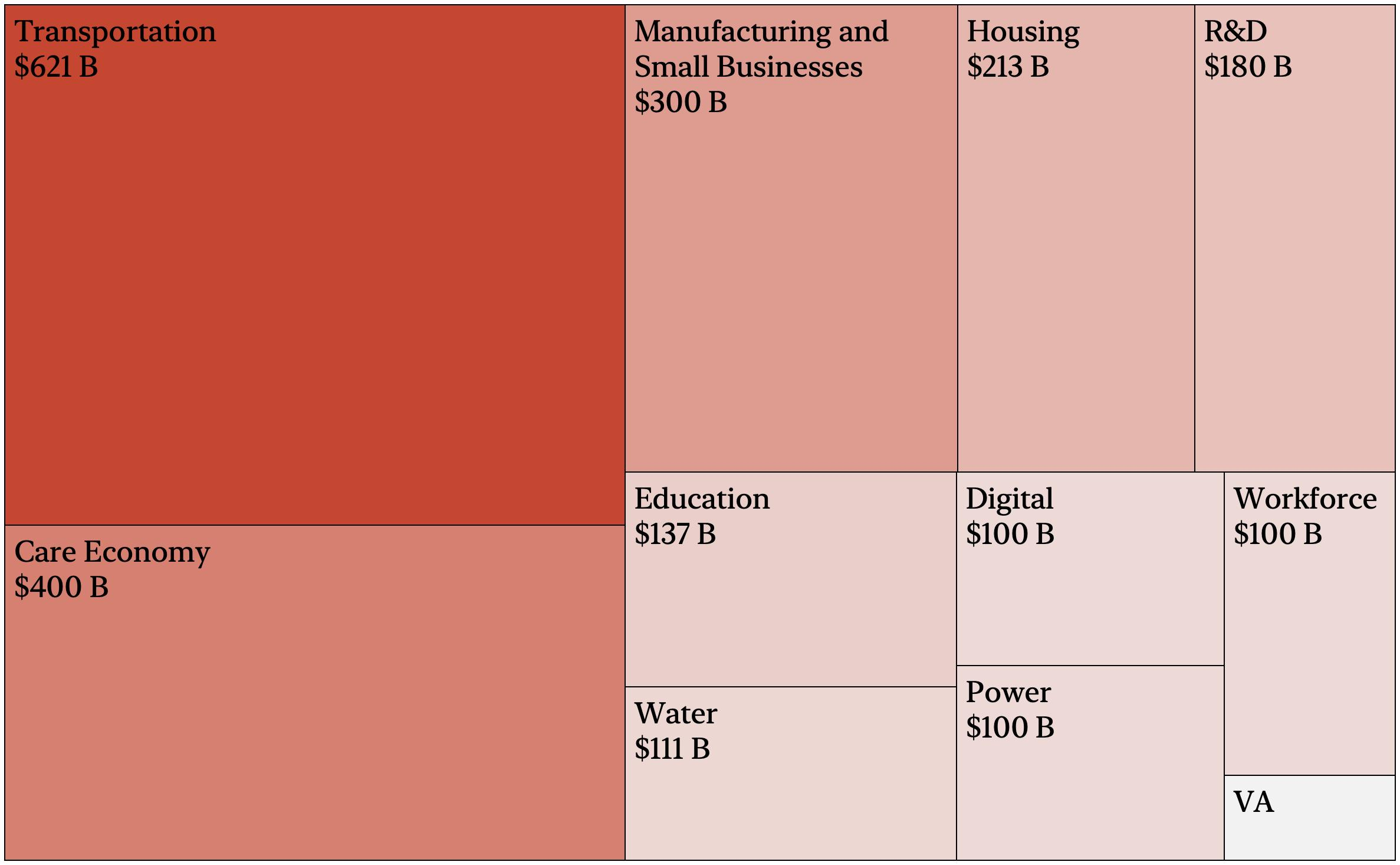 American Jobs Plan 2.0